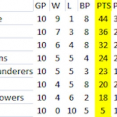 Points Table, Going In.