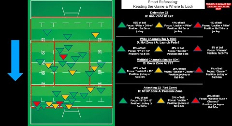 Reading Attacking & Defensive Patterns
